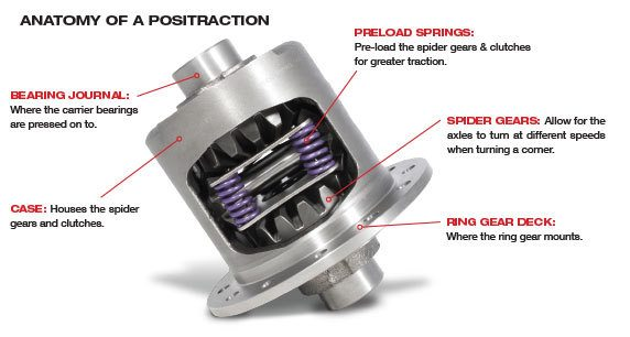 "Yukon Dura Grip positraction for GM 8.5"" & 8.6"" with 30 spline axles"